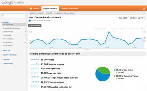 Tableau de bord de Google Analytics