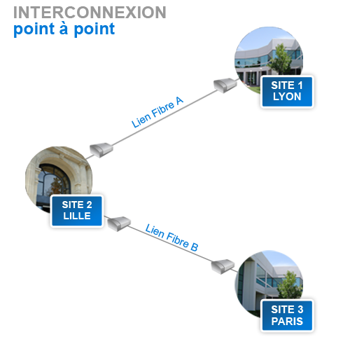 interconnexion point à point